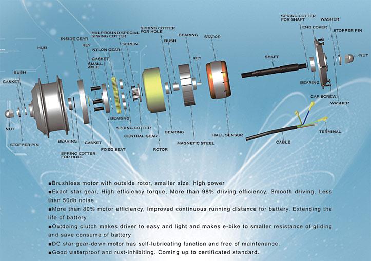 Hvordan virker en elmotor